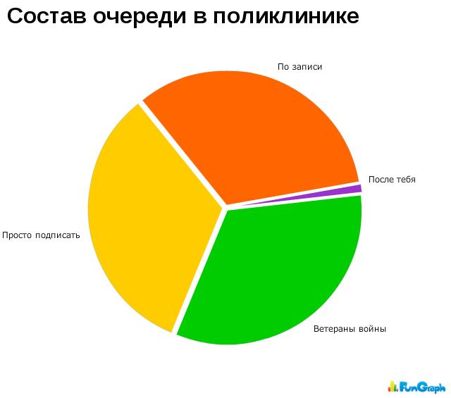 Юмор в графиках