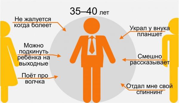 Мама и папа в инфографике